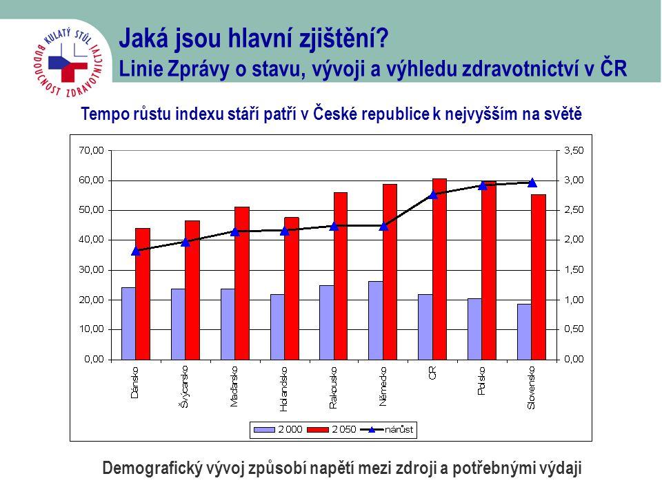 Jaká jsou hlavní zjištění? Linie Zprávy o stavu, vývoji a výhledu zdravotnictví v ČR Tempo růstu indexu stáří patří v České republice k nejvyšším na s