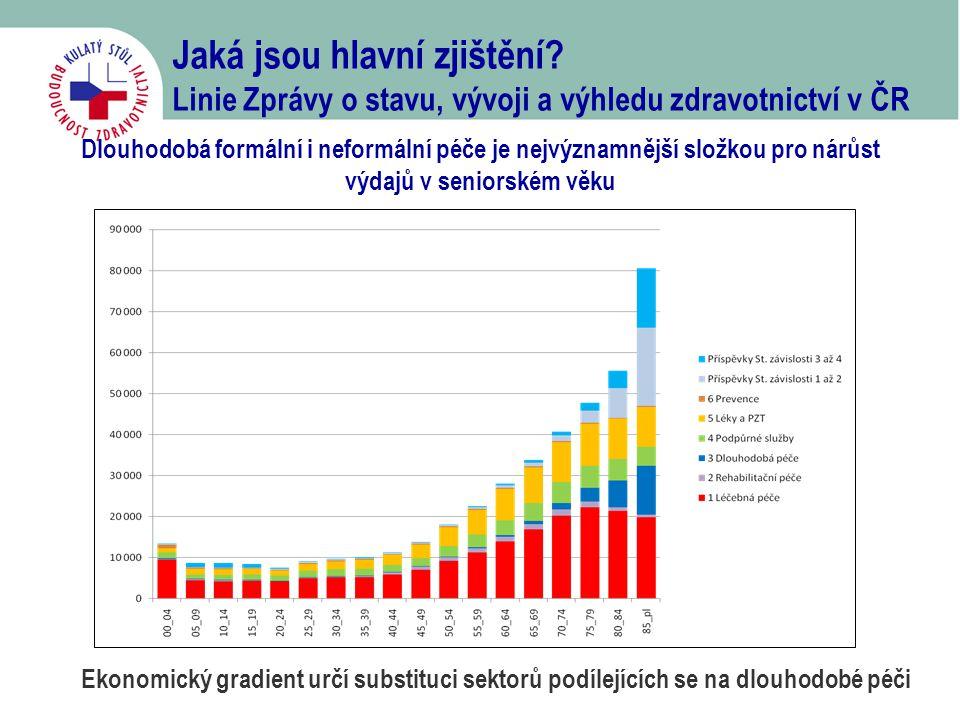 Jaká jsou hlavní zjištění? Linie Zprávy o stavu, vývoji a výhledu zdravotnictví v ČR Dlouhodobá formální i neformální péče je nejvýznamnější složkou p
