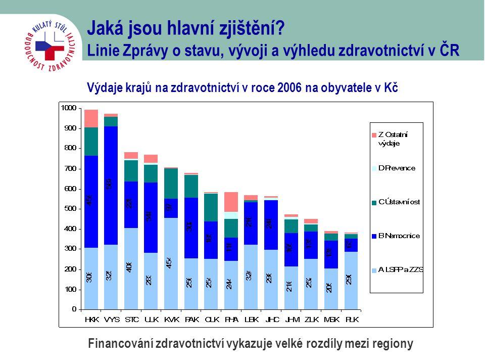 Jaká jsou hlavní zjištění? Linie Zprávy o stavu, vývoji a výhledu zdravotnictví v ČR Výdaje krajů na zdravotnictví v roce 2006 na obyvatele v Kč Finan