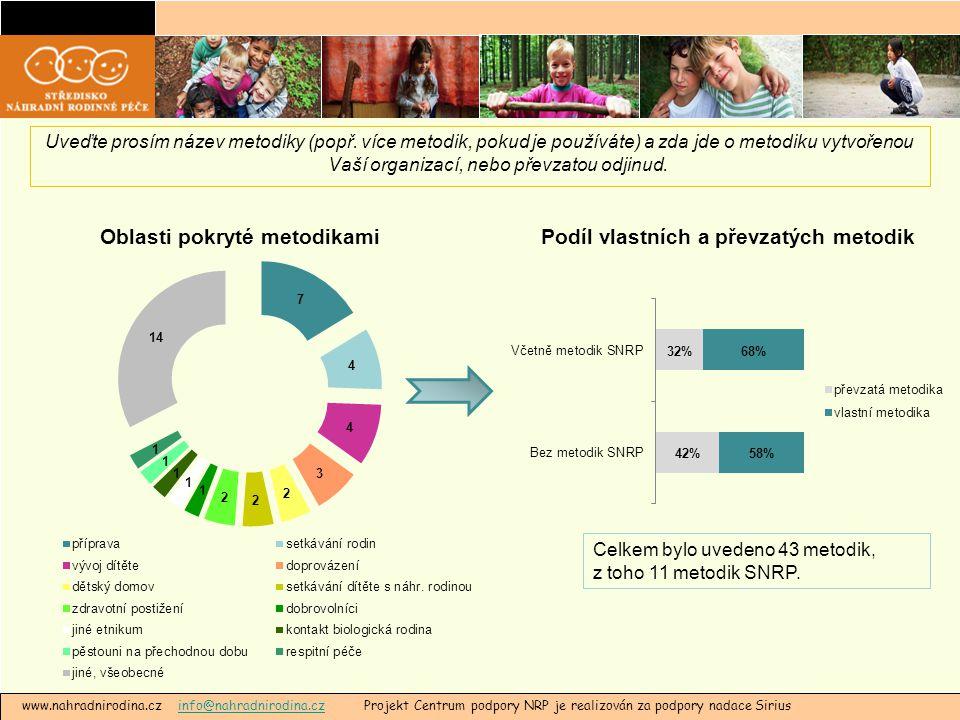 www.nahradnirodina.cz info@nahradnirodina.cz Projekt Centrum podpory NRP je realizován za podpory nadace Siriusinfo@nahradnirodina.cz Uveďte prosím název metodiky (popř.