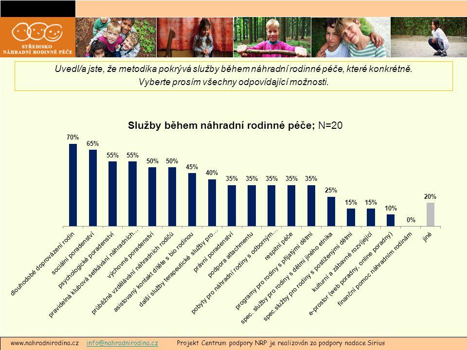 www.nahradnirodina.cz info@nahradnirodina.cz Projekt Centrum podpory NRP je realizován za podpory nadace Siriusinfo@nahradnirodina.cz Uvedl/a jste, že metodika pokrývá služby během náhradní rodinné péče, které konkrétně.