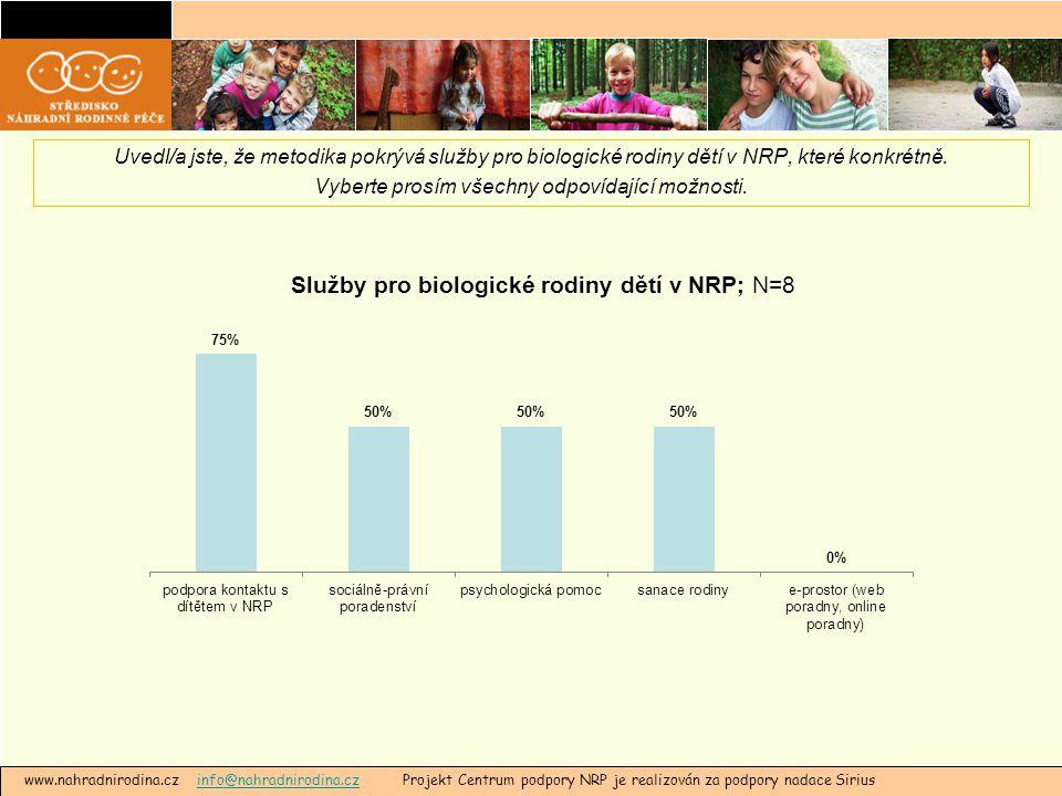 www.nahradnirodina.cz info@nahradnirodina.cz Projekt Centrum podpory NRP je realizován za podpory nadace Siriusinfo@nahradnirodina.cz Uvedl/a jste, že metodika pokrývá služby pro biologické rodiny dětí v NRP, které konkrétně.