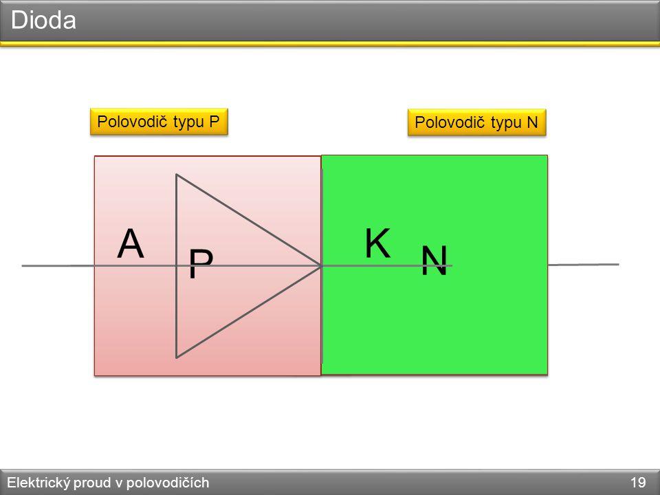 Dioda Elektrický proud v polovodičích 19 Polovodič typu P Polovodič typu N - - - + + + P N A K