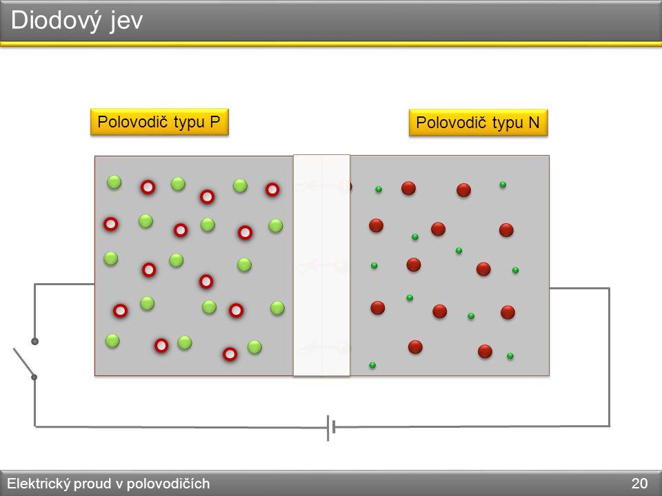 Diodový jev Elektrický proud v polovodičích 20 Polovodič typu P Polovodič typu N - - - + + +