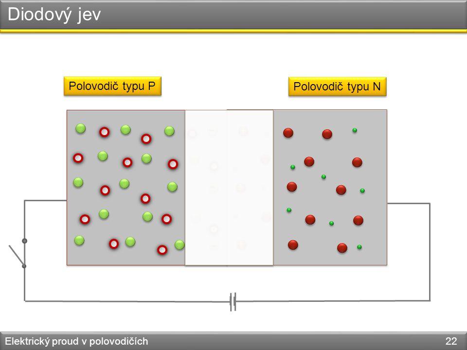 Diodový jev Elektrický proud v polovodičích 22 Polovodič typu P Polovodič typu N - - - + + +