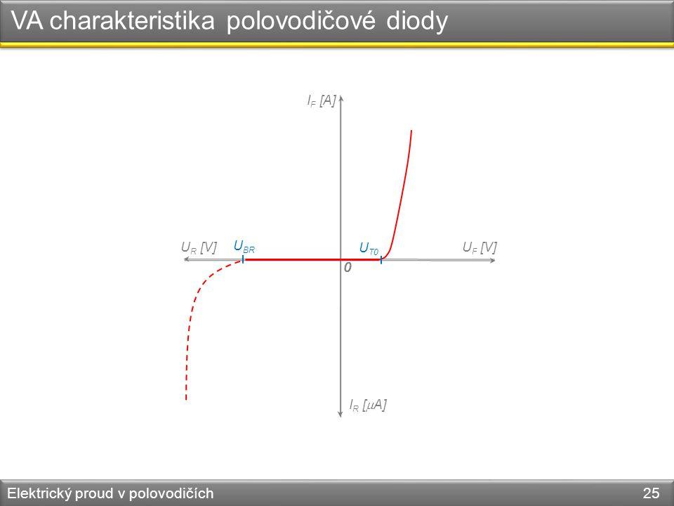VA charakteristika polovodičové diody Elektrický proud v polovodičích 25 U R [V] I R [  A] 0 0 U F [V] I F [A] U BR U T0