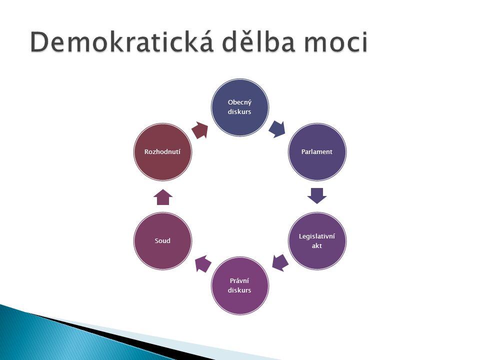 Obecný diskurs Parlament Legislativní akt Právní diskurs SoudRozhodnutí
