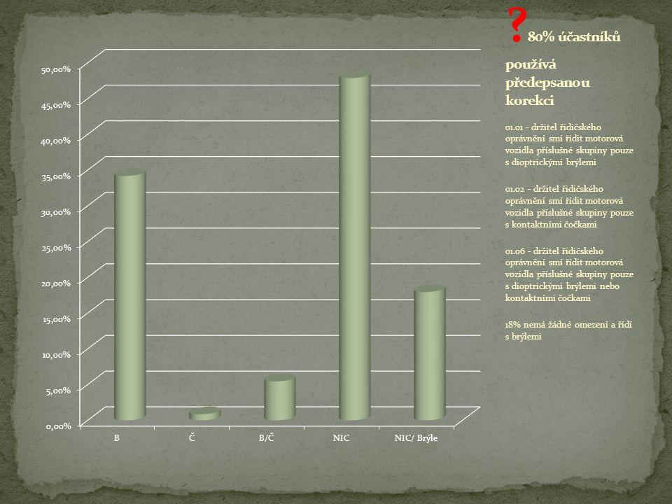 01.01 - držitel řidičského oprávnění smí řídit motorová vozidla příslušné skupiny pouze s dioptrickými brýlemi 01.02 - držitel řidičského oprávnění smí řídit motorová vozidla příslušné skupiny pouze s kontaktními čočkami 01.06 - držitel řidičského oprávnění smí řídit motorová vozidla příslušné skupiny pouze s dioptrickými brýlemi nebo kontaktními čočkami 18% nemá žádné omezení a řídí s brýlemi