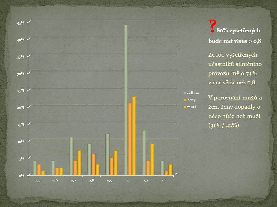 Ze 100 vyšetřených účastníků silničního provozu mělo 73% visus větší než 0,8. V porovnání mužů a žen, ženy dopadly o něco hůře než muži (31% / 42%)