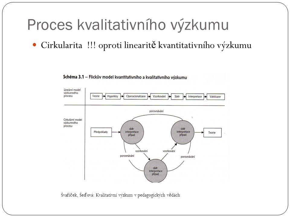 Proces kvalitativního výzkumu  Cirkularita !!! oproti linearit ě kvantitativního výzkumu Šva ř í č ek, Še ď ová: Kvalitativní výzkum v pedagogických