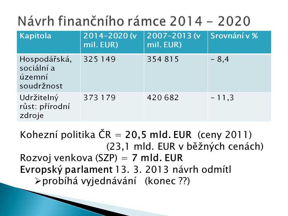 Kohezní politika ČR = 20,5 mld. EUR (ceny 2011) (23,1 mld. EUR v běžných cenách) Rozvoj venkova (SZP) = 7 mld. EUR Evropský parlament 13. 3. 2013 návr