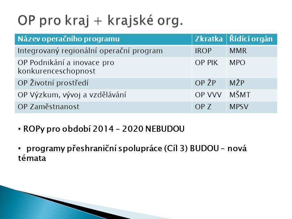 Název operačního programuZkratkaŘídící orgán Integrovaný regionální operační programIROPMMR OP Podnikání a inovace pro konkurenceschopnost OP PIKMPO O