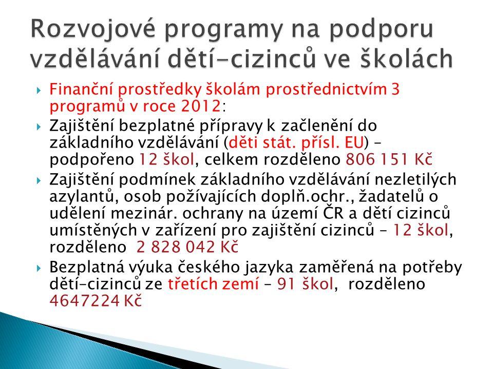  Finanční prostředky školám prostřednictvím 3 programů v roce 2012:  Zajištění bezplatné přípravy k začlenění do základního vzdělávání (děti stát. p