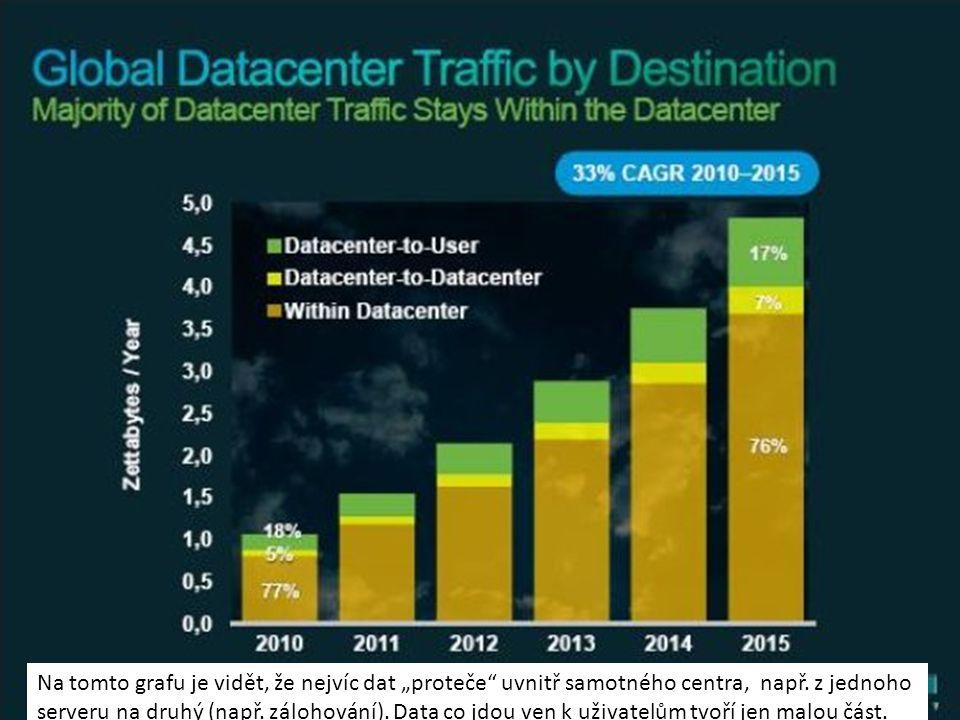 """Na tomto grafu je vidět, že nejvíc dat """"proteče"""" uvnitř samotného centra, např. z jednoho serveru na druhý (např. zálohování). Data co jdou ven k uživ"""