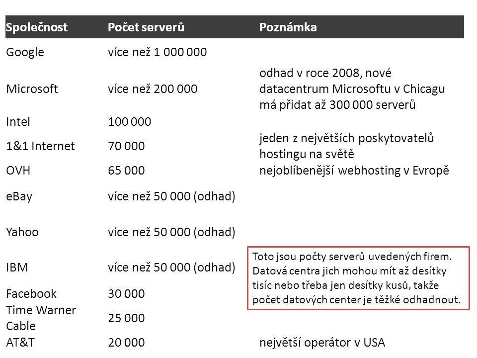 SpolečnostPočet serverůPoznámka Googlevíce než 1 000 000 Microsoftvíce než 200 000 odhad v roce 2008, nové datacentrum Microsoftu v Chicagu má přidat až 300 000 serverů Intel100 000 1&1 Internet70 000 jeden z největších poskytovatelů hostingu na světě OVH65 000nejoblíbenější webhosting v Evropě eBayvíce než 50 000 (odhad) Yahoovíce než 50 000 (odhad) IBMvíce než 50 000 (odhad) Facebook30 000 Time Warner Cable 25 000 AT&T20 000největší operátor v USA Toto jsou počty serverů uvedených firem.