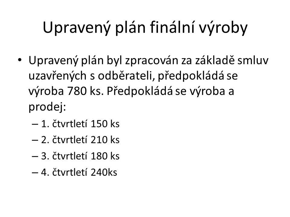 Upravený plán finální výroby • Upravený plán byl zpracován za základě smluv uzavřených s odběrateli, předpokládá se výroba 780 ks. Předpokládá se výro