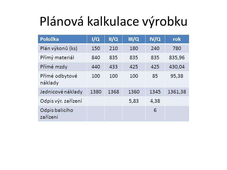 Plánová kalkulace výrobku PoložkaI/QII/QIII/QIV/Qrok Plán výkonů (ks)150210180240780 Přímý materiál840835 835,96 Přímé mzdy440433425 430,04 Přímé odby