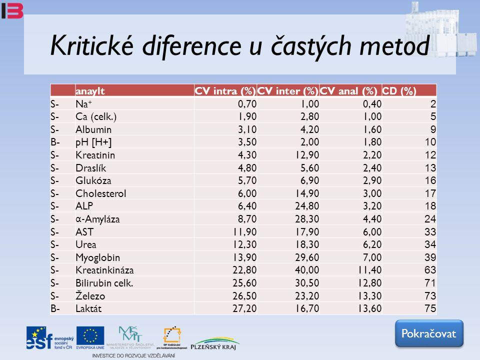 Kritické diference u častých metod anayltCV intra (%)CV inter (%)CV anal (%) CD (%) S-Na + 0,701,000,40 2 S-Ca (celk.)1,902,801,00 5 S-Albumin3,104,20