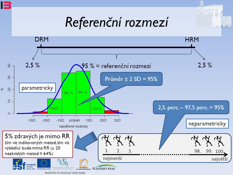 Referenční rozmezí DRM HRM 95 % = referenční rozmezí 2,5 % 1. nejmenší největší 2. 3.98. 99. 100. 2,5. perc. – 97,5 perc. = 95% parametricky neparamet