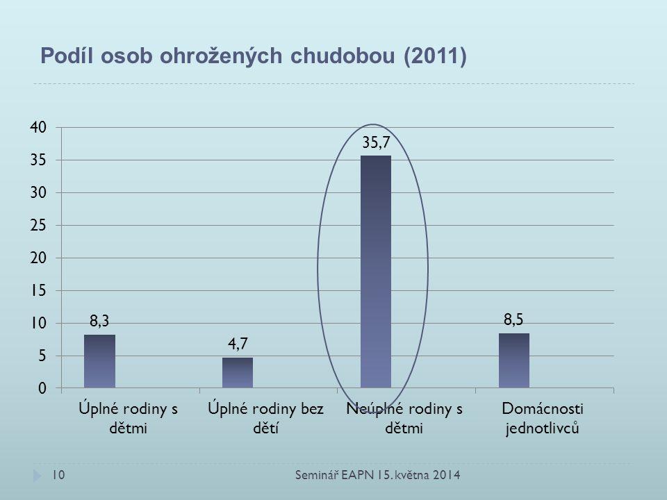 Podíl osob ohrožených chudobou (2011) Seminář EAPN 15. května 201410