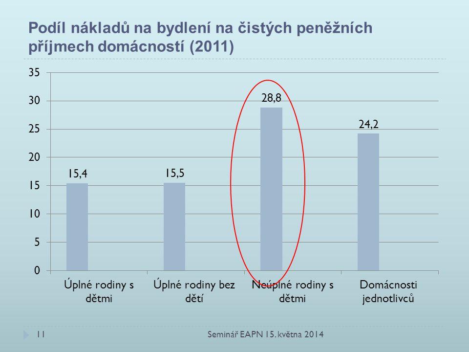 Podíl nákladů na bydlení na čistých peněžních příjmech domácností (2011) Seminář EAPN 15.