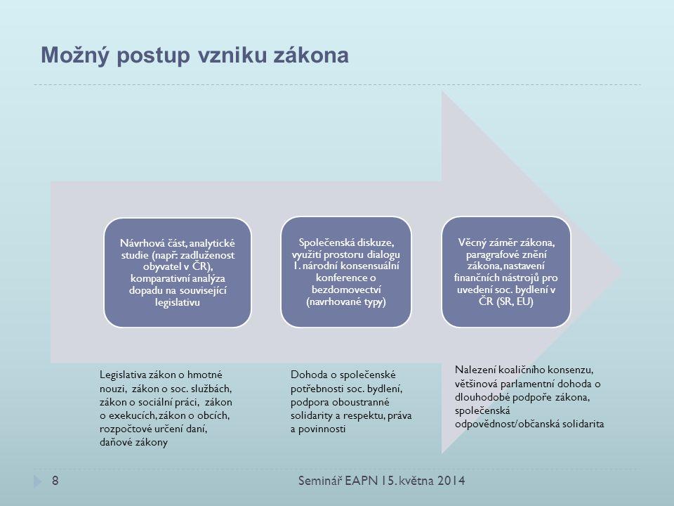 Možný postup vzniku zákona Návrhová část, analytické studie (např: zadluženost obyvatel v ČR), komparativní analýza dopadu na související legislativu Společenská diskuze, využití prostoru dialogu 1.