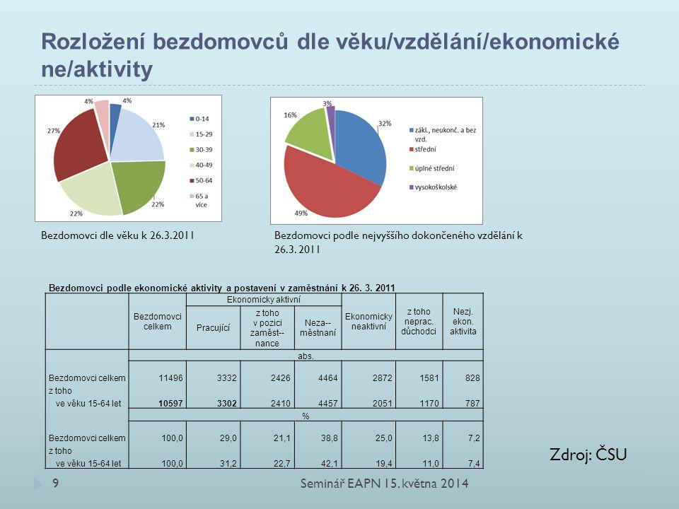 Rozložení bezdomovců dle věku/vzdělání/ekonomické ne/aktivity Bezdomovci dle věku k 26.3.2011Bezdomovci podle nejvyššího dokončeného vzdělání k 26.3.
