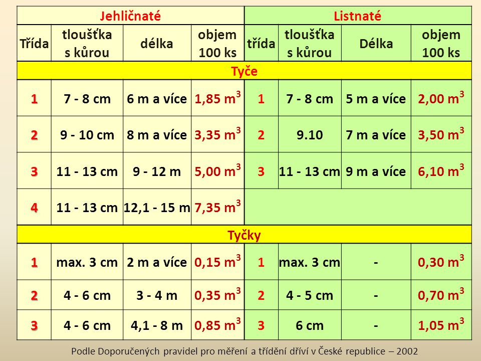 Tyče a tyčky JehličnatéListnaté Třída tloušťka délka objem třída tloušťka Délka objem s kůrou100 kss kůrou100 ks Tyče 17 - 8 cm6 m a více1,85 m 3 17 -