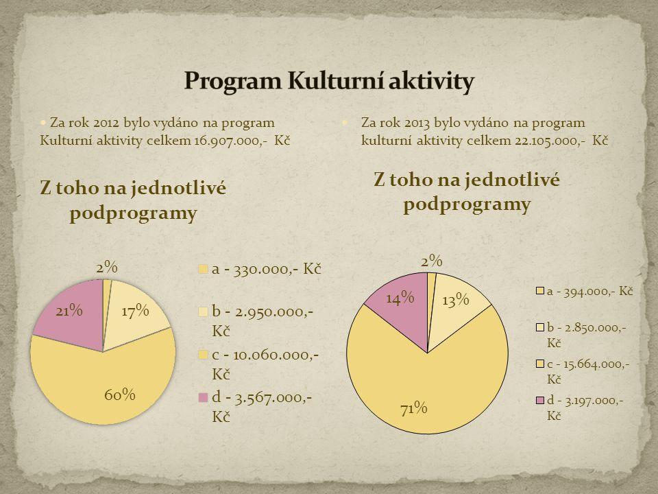  Za rok 2012 bylo vydáno na program Kulturní aktivity celkem 16.907.000,- Kč  Za rok 2013 bylo vydáno na program kulturní aktivity celkem 22.105.000