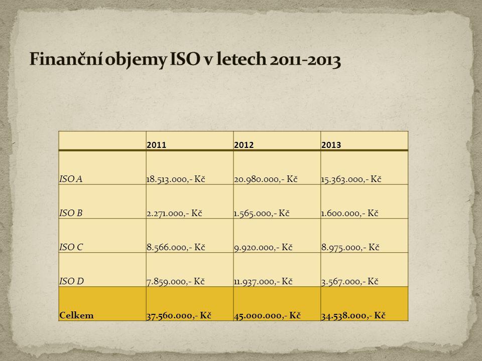 201120122013 ISO A18.513.000,- Kč20.980.000,- Kč15.363.000,- Kč ISO B2.271.000,- Kč1.565.000,- Kč1.600.000,- Kč ISO C8.566.000,- Kč9.920.000,- Kč8.975
