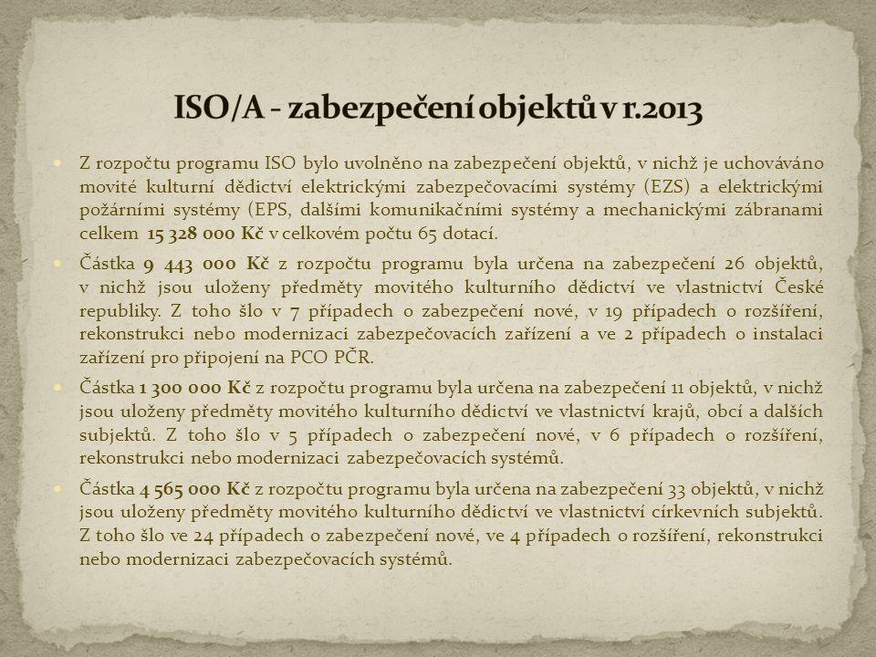  Z rozpočtu programu ISO bylo uvolněno na zabezpečení objektů, v nichž je uchováváno movité kulturní dědictví elektrickými zabezpečovacími systémy (E