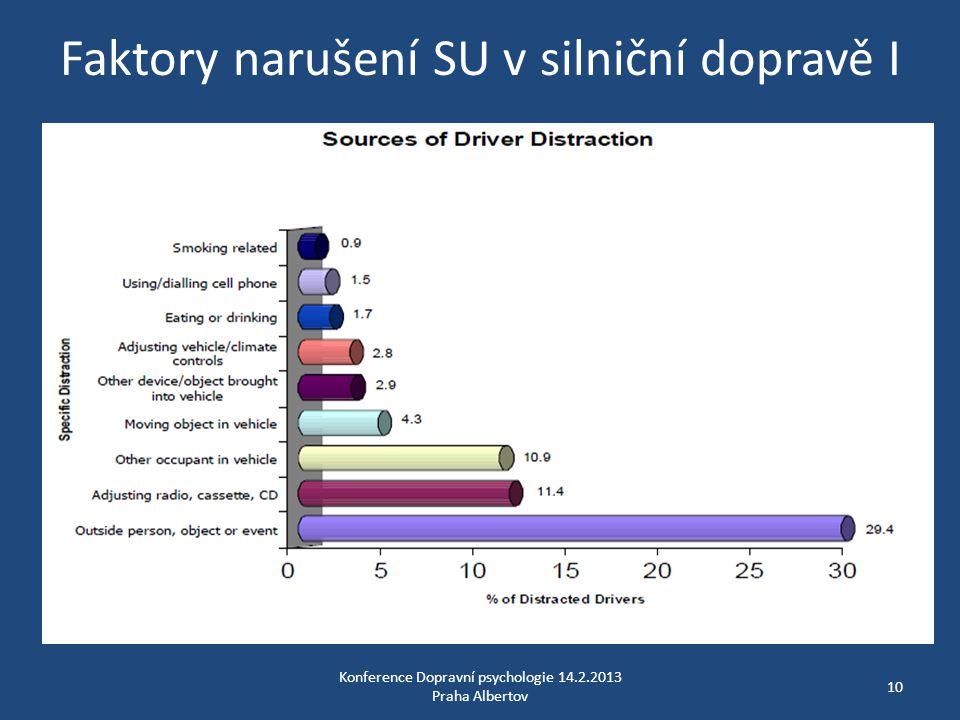 Faktory narušení SU v silniční dopravě I Konference Dopravní psychologie 14.2.2013 Praha Albertov 10