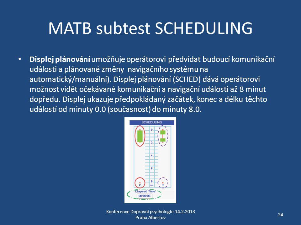 MATB subtest SCHEDULING • Displej plánování umožňuje operátorovi předvídat budoucí komunikační události a plánované změny navigačního systému na autom