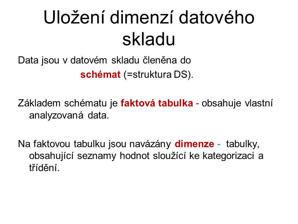 Uložení dimenzí datového skladu Data jsou v datovém skladu členěna do schémat (=struktura DS). Základem schématu je faktová tabulka - obsahuje vlastní