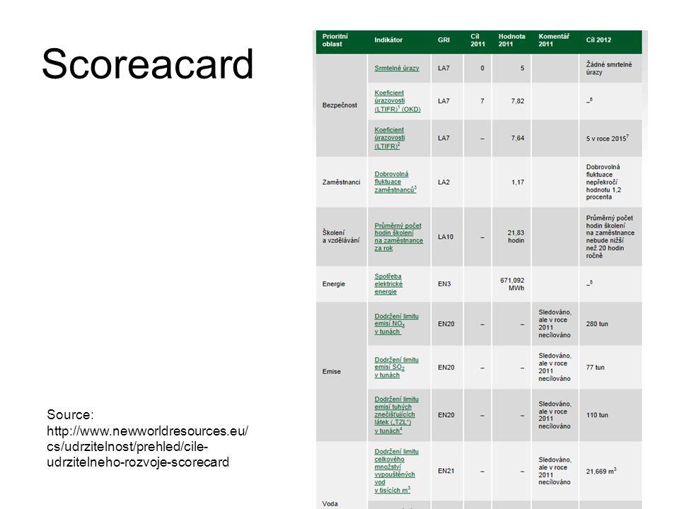 Scoreacard Source: http://www.newworldresources.eu/ cs/udrzitelnost/prehled/cile- udrzitelneho-rozvoje-scorecard