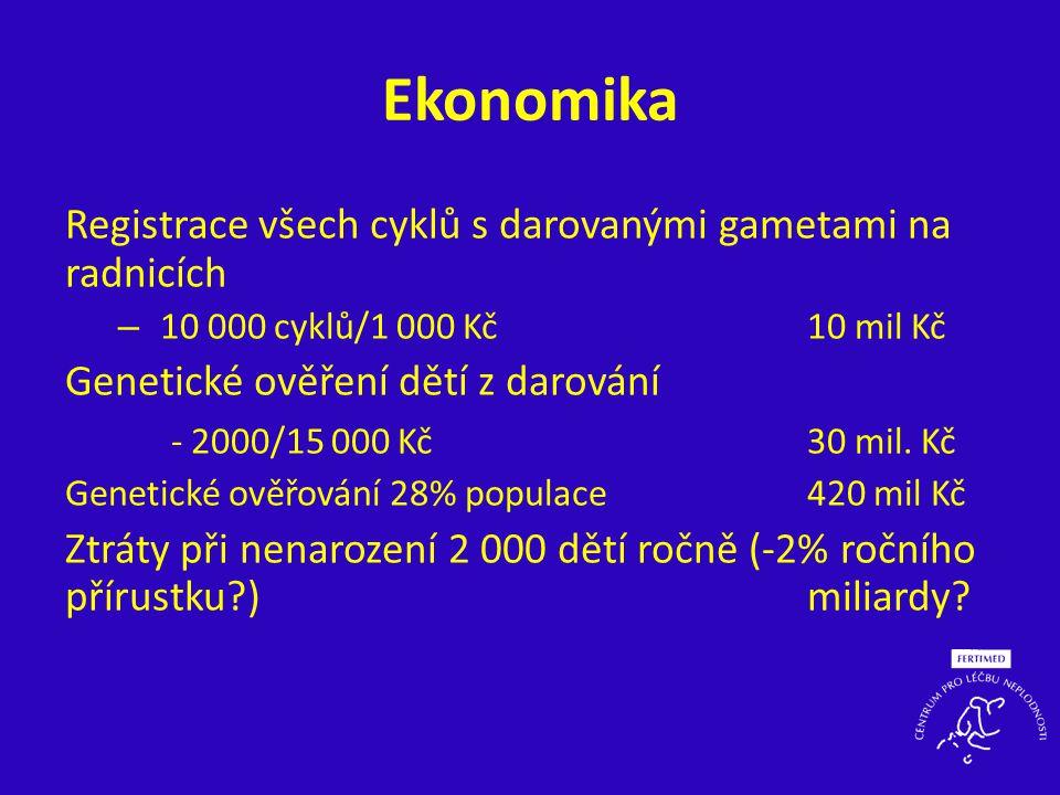 Ekonomika Registrace všech cyklů s darovanými gametami na radnicích – 10 000 cyklů/1 000 Kč10 mil Kč Genetické ověření dětí z darování - 2000/15 000 K