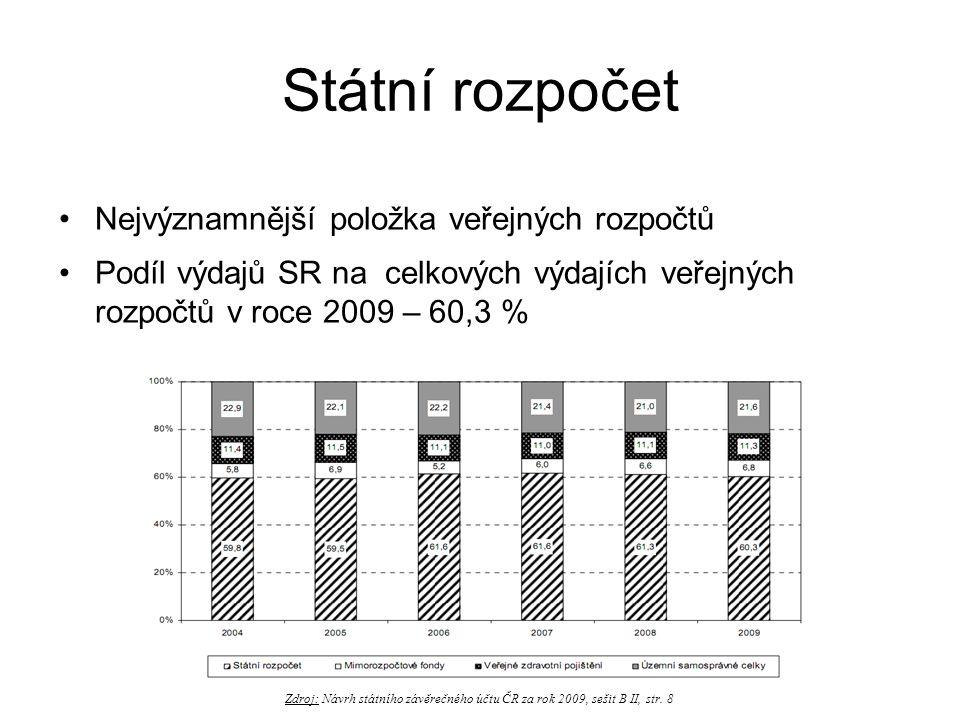 Státní rozpočet •Nejvýznamnější položka veřejných rozpočtů •Podíl výdajů SR na celkových výdajích veřejných rozpočtů v roce 2009 – 60,3 % Zdroj: Návrh