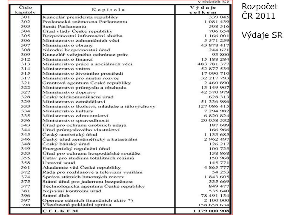 Rozpočet ČR 2011 Výdaje SR