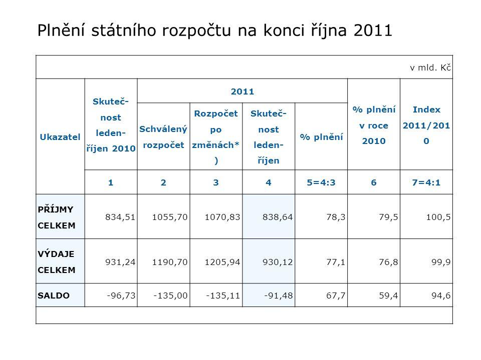 v mld. Kč Ukazatel Skuteč- nost leden- říjen 2010 2011 % plnění v roce 2010 Index 2011/201 0 Schválený rozpočet Rozpočet po změnách* ) Skuteč- nost le