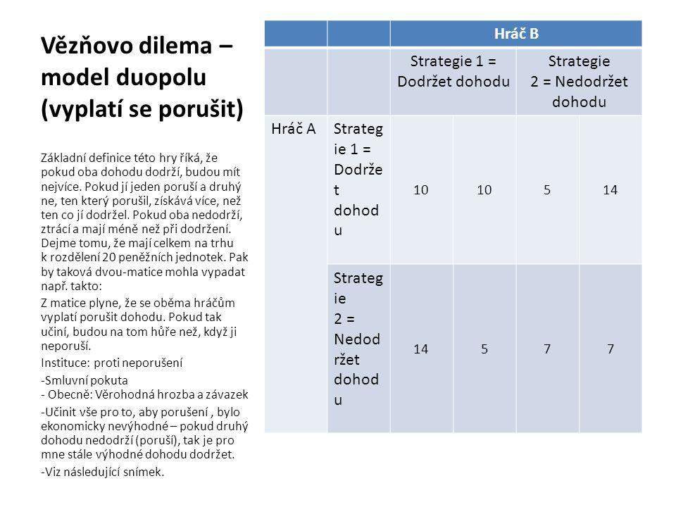 Vězňovo dilema – model duopolu (vyplatí se porušit) Hráč B Strategie 1 = Dodržet dohodu Strategie 2 = Nedodržet dohodu Hráč AStrateg ie 1 = Dodrže t d
