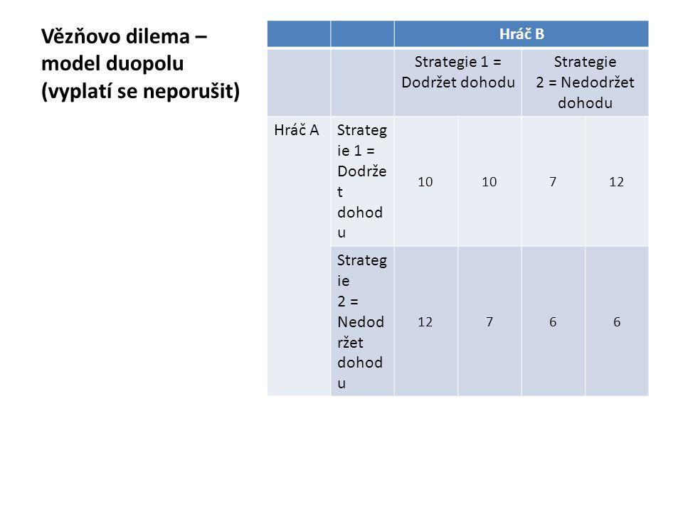 Vězňovo dilema – model duopolu (vyplatí se neporušit) Hráč B Strategie 1 = Dodržet dohodu Strategie 2 = Nedodržet dohodu Hráč AStrateg ie 1 = Dodrže t