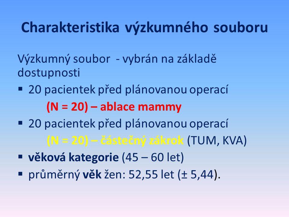 Charakteristika výzkumného souboru Výzkumný soubor - vybrán na základě dostupnosti  20 pacientek před plánovanou operací (N = 20) – ablace mammy  20