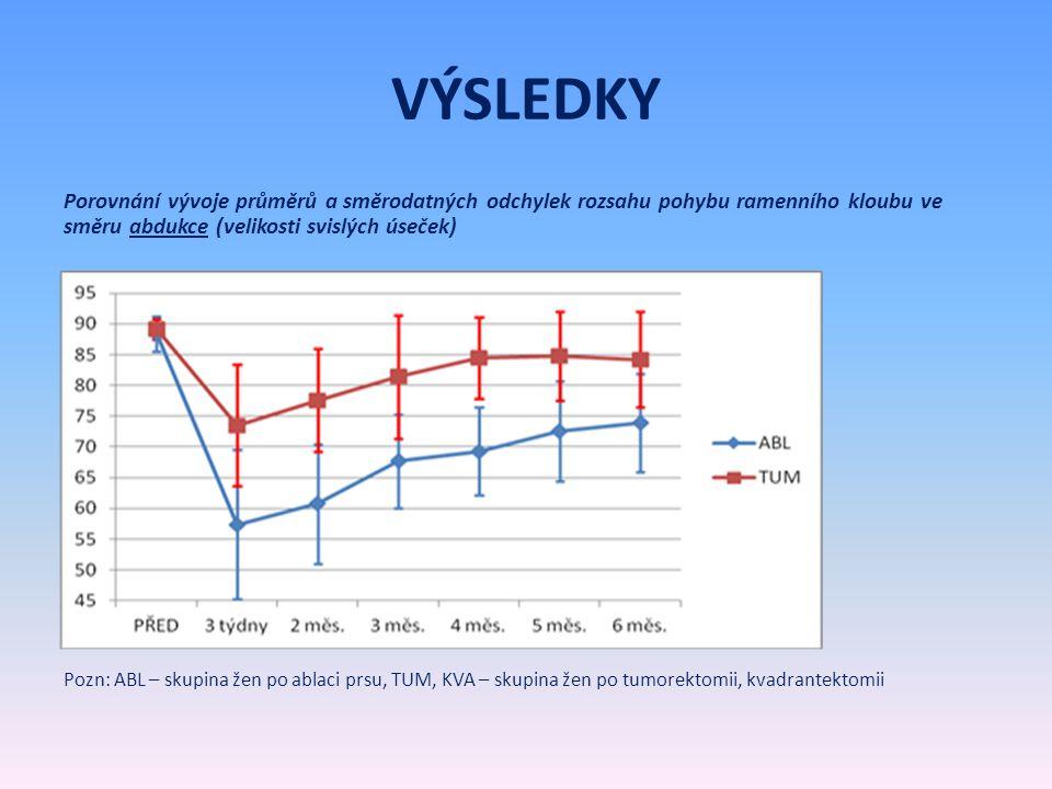 VÝSLEDKY Porovnání vývoje průměrů a směrodatných odchylek rozsahu pohybu ramenního kloubu ve směru abdukce (velikosti svislých úseček) Pozn: ABL – sku