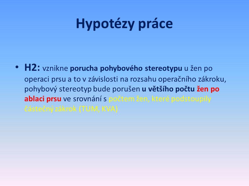 Hypotézy práce • H2: vznikne porucha pohybového stereotypu u žen po operaci prsu a to v závislosti na rozsahu operačního zákroku, pohybový stereotyp b