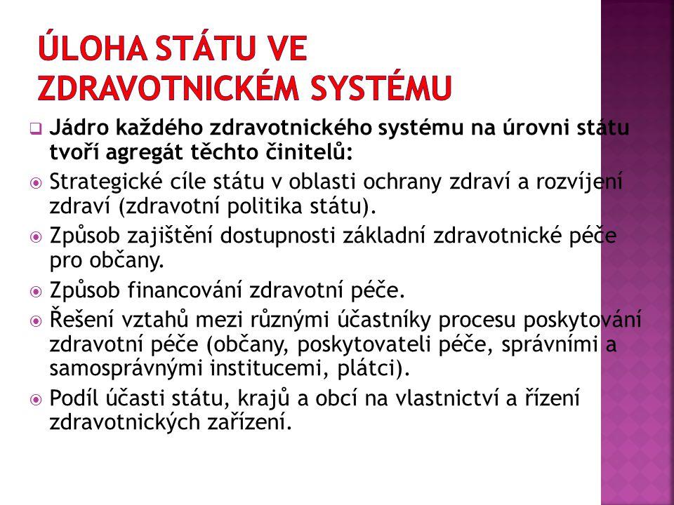 Jádro každého zdravotnického systému na úrovni státu tvoří agregát těchto činitelů:  Strategické cíle státu v oblasti ochrany zdraví a rozvíjení zd