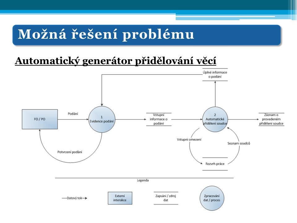 Možná řešení problému Automatický generátor přidělování věcí Změna rozvrhu práce  Přidělování věcí prostřednictvím automatického generátoru přidělování věcí zamezuje tzv.