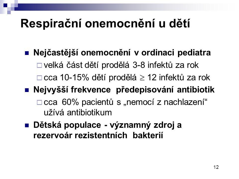 12 Respirační onemocnění u dětí  Nejčastější onemocnění v ordinaci pediatra  velká část dětí prodělá 3-8 infektů za rok  cca 10-15% dětí prodělá 