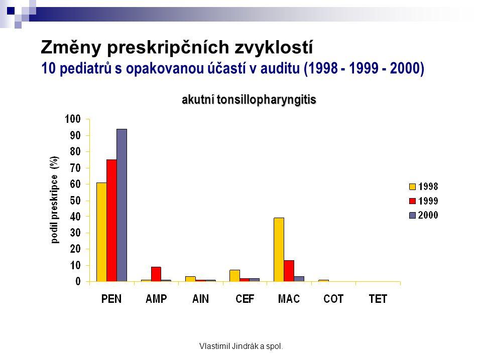 Změny preskripčních zvyklostí 10 pediatrů s opakovanou účastí v auditu (1998 - 1999 - 2000) akutní tonsillopharyngitis PEN - penicilin, AMP - aminopen
