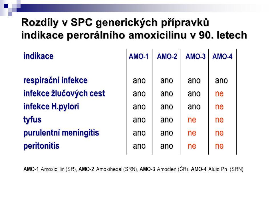 Rozdíly v SPC generických přípravků indikace perorálního amoxicilinu v 90. letech indikace AMO-1 AMO-2 AMO-3 AMO-4 respirační infekce anoanoanoano inf