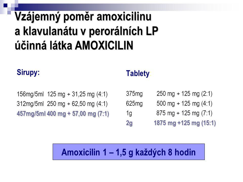 Vzájemný poměr amoxicilinu a klavulanátu v perorálních LP účinná látka AMOXICILIN Sirupy: 156mg/5ml 125 mg + 31,25 mg (4:1) 312mg/5ml 250 mg + 62,50 m